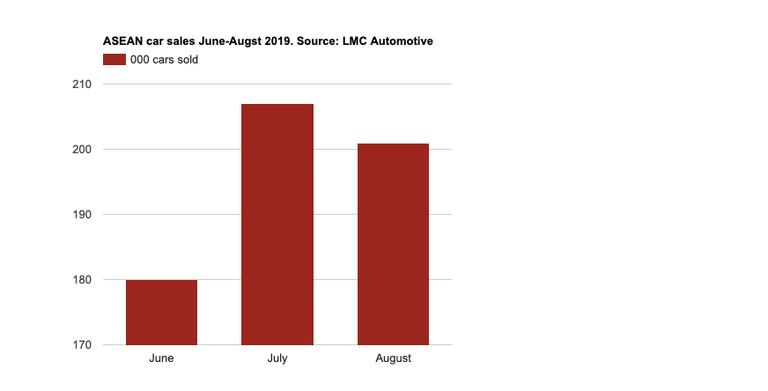 Asean car sales jumped 6% in November